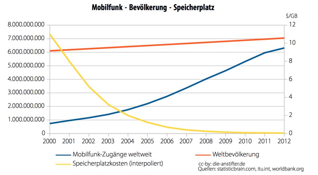 Mobilfunk - Bevölkerung - Speicherplatz